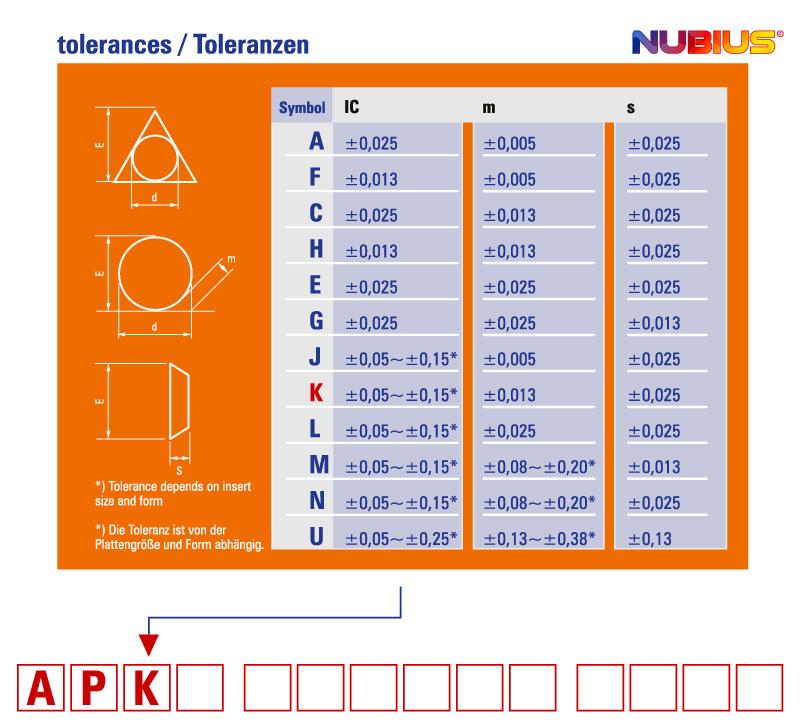 Visitenkarte Nubius Vorderseite